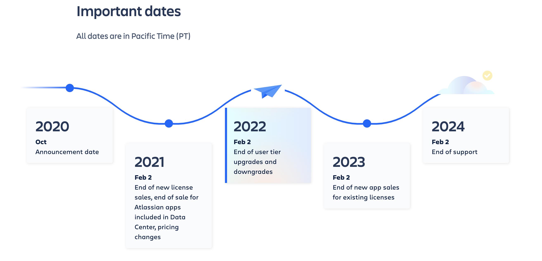 línea de tiempo de Atlassian y su viaje al Cloud First