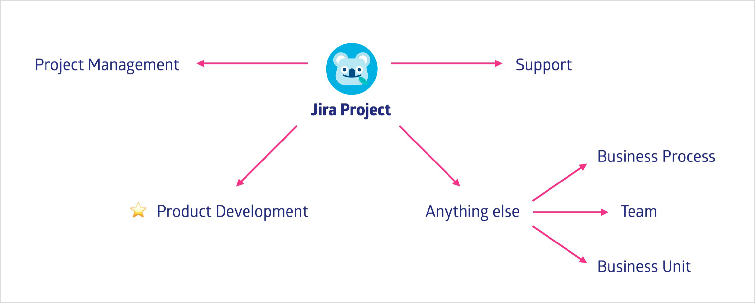 What does represent a project in Jira?
