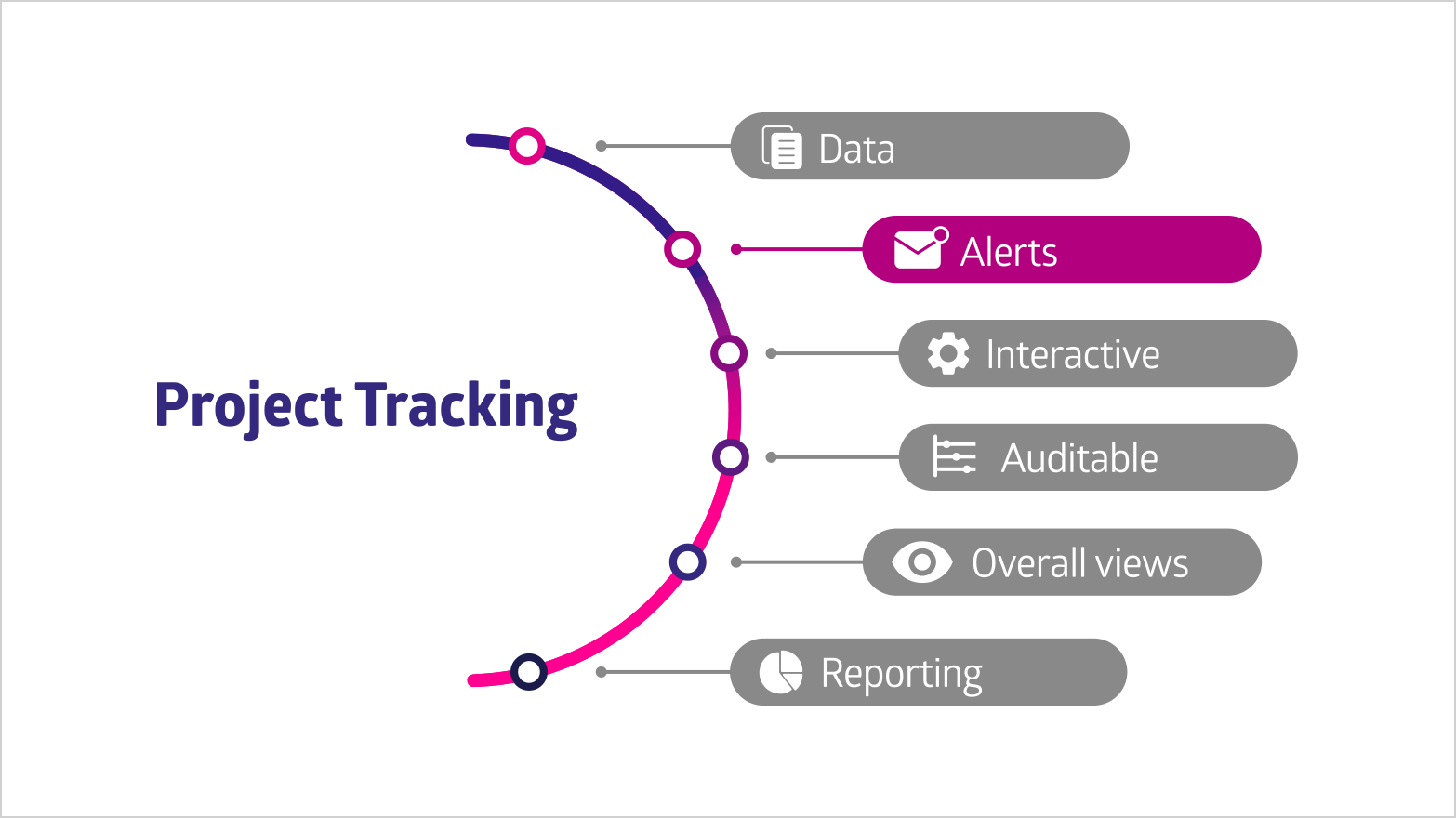 The Project Tracking Bow shows the Alerts as one of the main pillars of Project Tracking