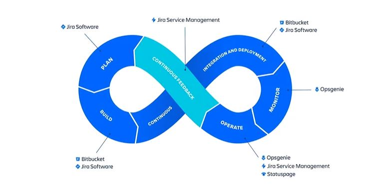 The set of Atlassian software tools intervene in the DevOps cycle