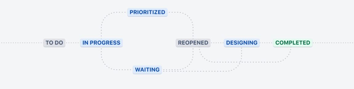 The Jira Work Management Workflows makes process smoother
