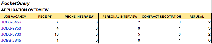 Use of PocketQuery for recruitment processes
