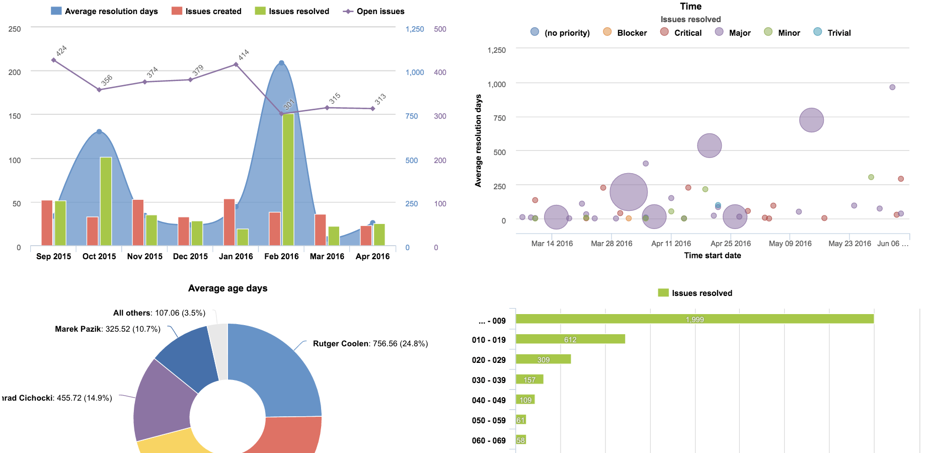Jira dashboard with project visualizations for project managers with eazyBI and Profields
