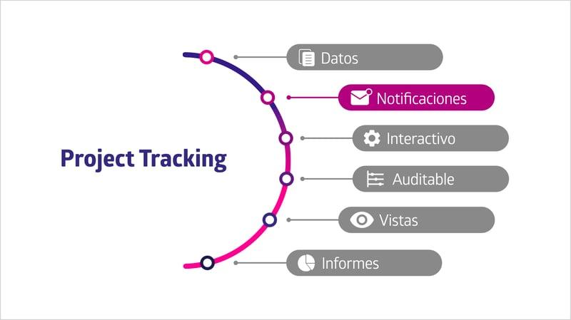 Las alertas o notificaciones son parte fundamental en el seguimiento de proyectos