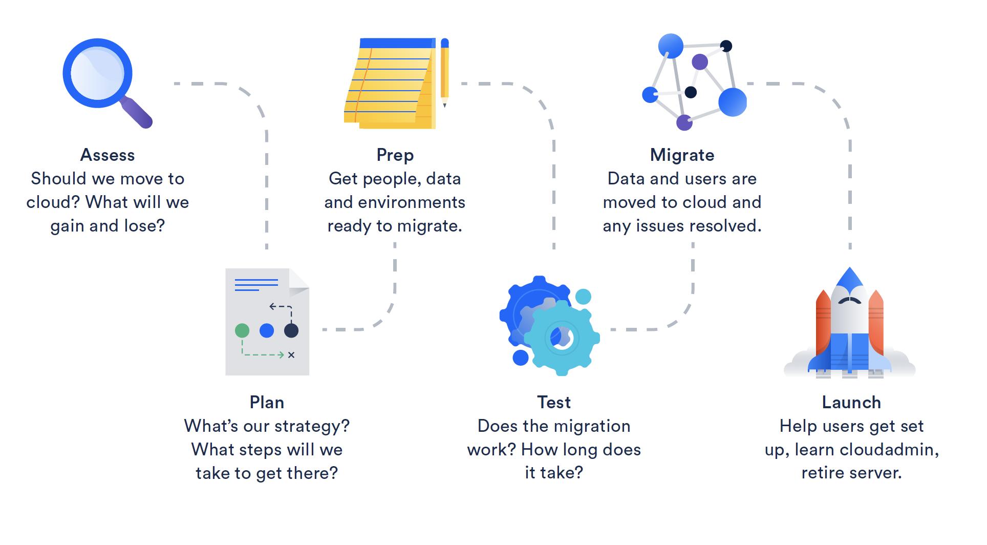 6 etapas del proceso de migración a la nube Atlassian