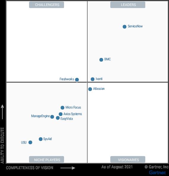 Atlassian Jira Service Management denominada como visionaria en el cuadrante gartner 2021 itsm