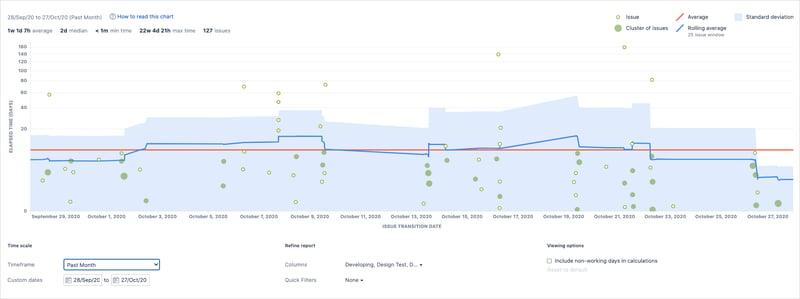 El informe de proyectos software Kanban Control Chart muestra el Cycle Time o el Lead Time