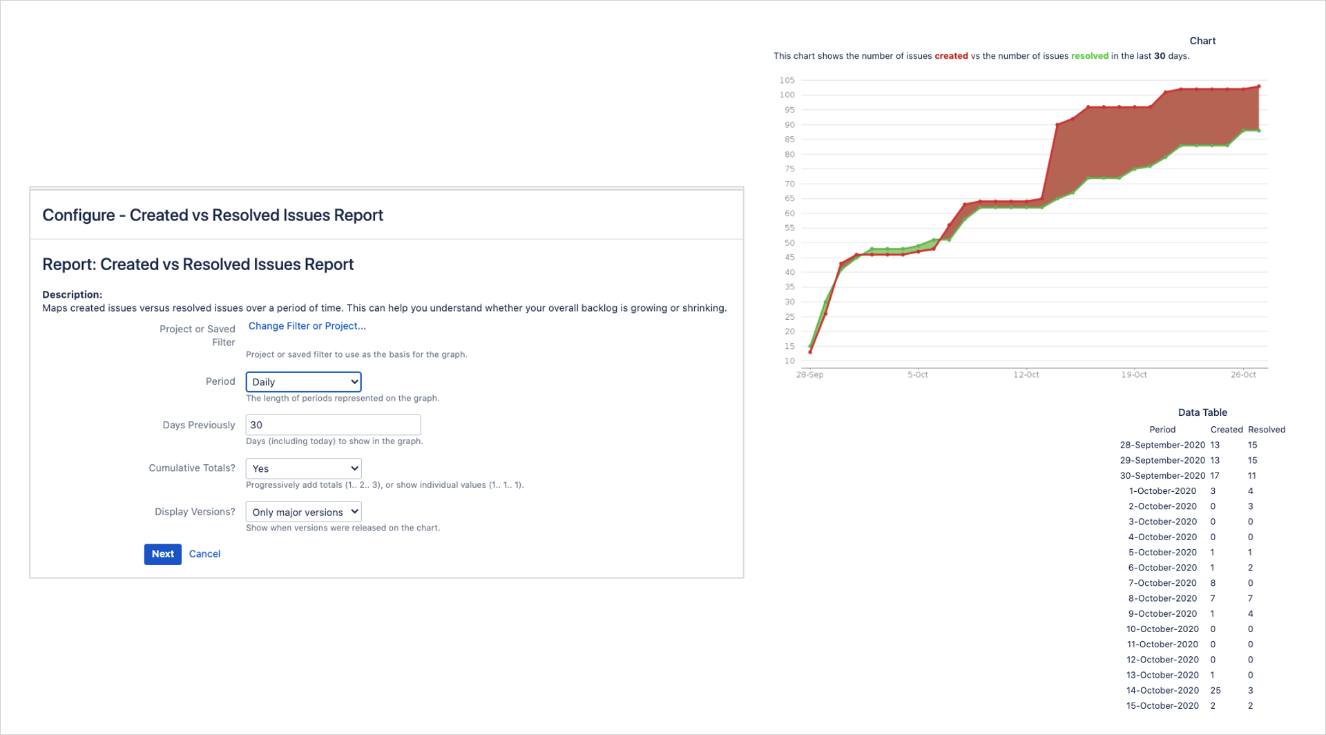 An example on how you can create a report in Jira that contrast the created issues against the resolved ones.