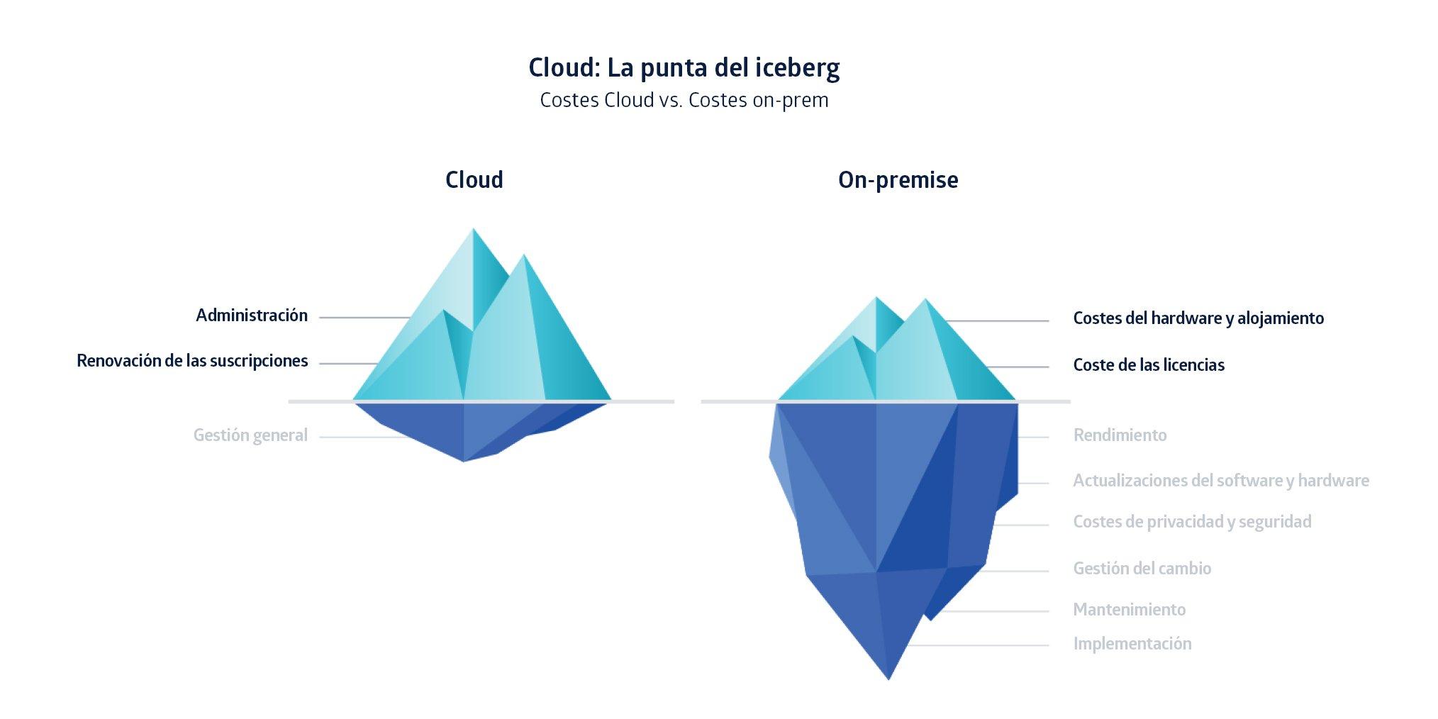 Atlassian Cloud es la opción más económica para las empresas a largo plazo