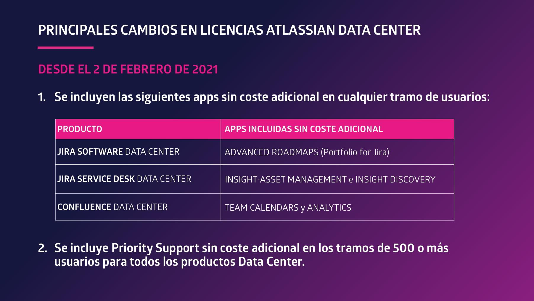 Principales cambios en licencias Atlassian Data Center