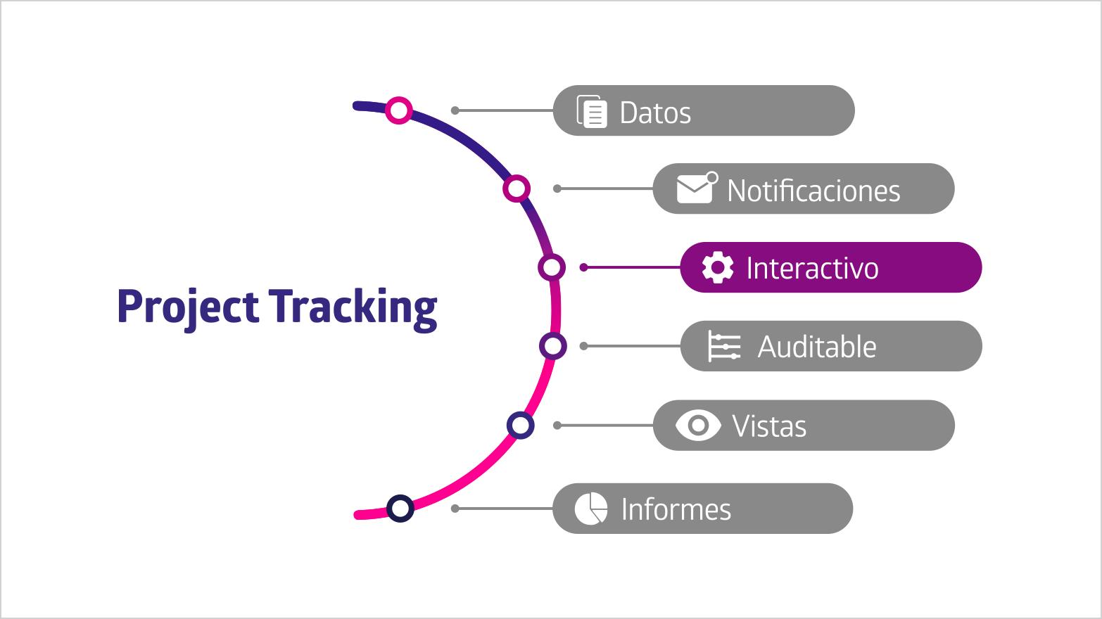El Arco del Seguimiento de Proyectos indica que la Interactividad es escencial en la herramienta de software que utilices para llevar a cabo esta práctica.