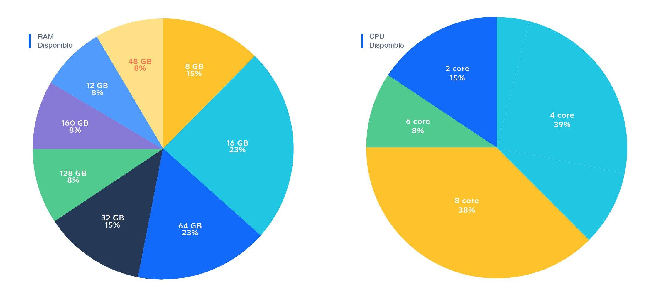 rendimiento-cpu-ram-clusteres-data-center-atlassian
