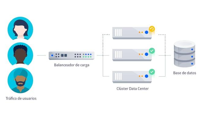 Actualizar Jira en Data Center permite gestionar el proceso sin molestar a los usuarios finales