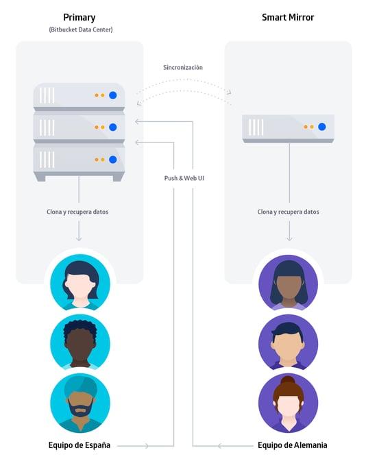 Con la Replicación Inteligente (Smart Mirroring), los tiempos de clonado pueden ir 25 veces más rápido con repositorios de 5GB entre equipos ubicados en distintos países.