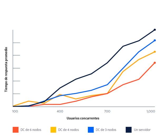 El rendimiento de Jira Data Center mejora linealmente con la cantidad de información que está archivada