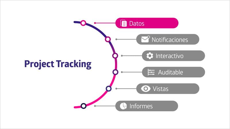 El Arco de Seguimiento de Proyectos muestra a los Datos como uno de los pilares en la monitorización de proyectos