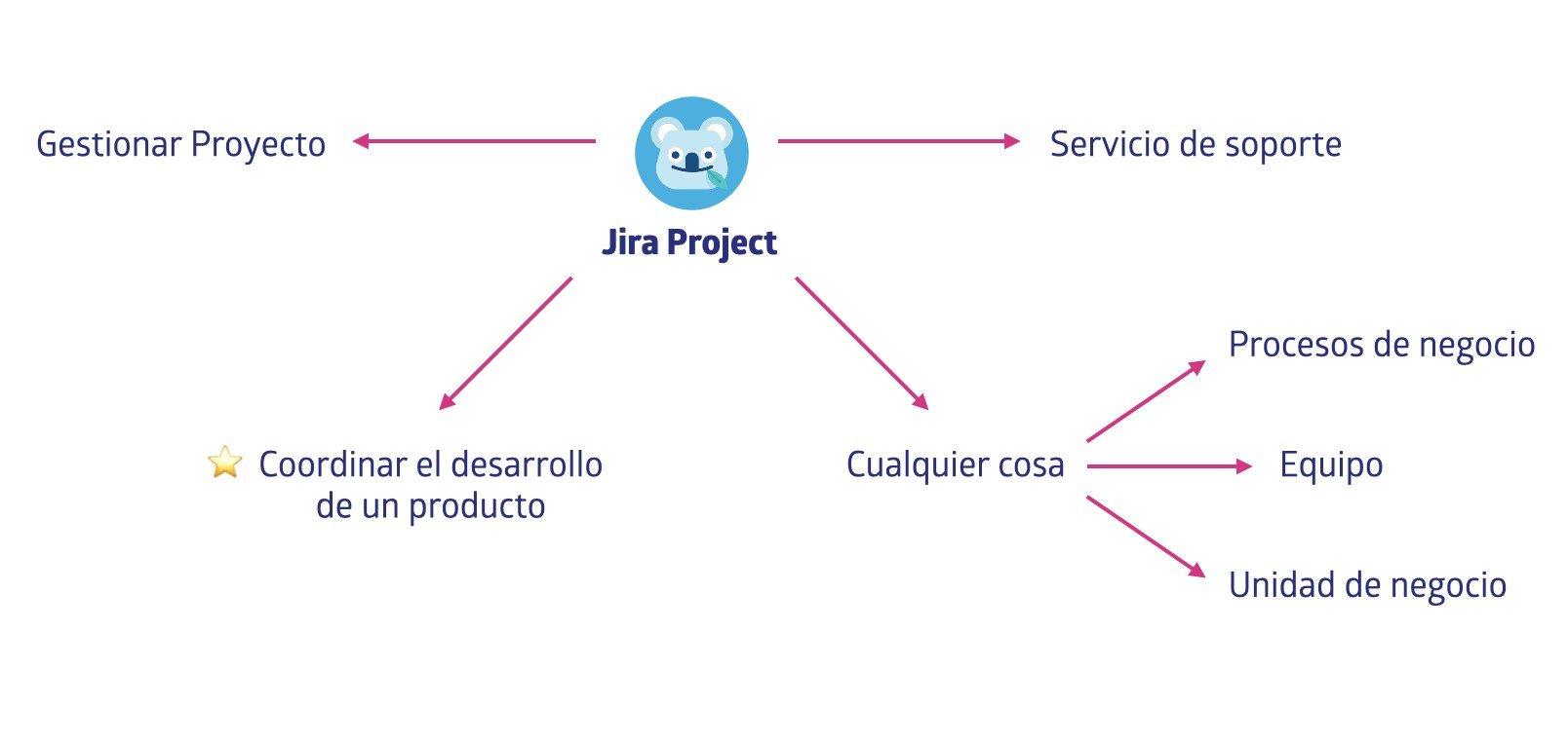 ¿Qué es un proyecto en Jira?