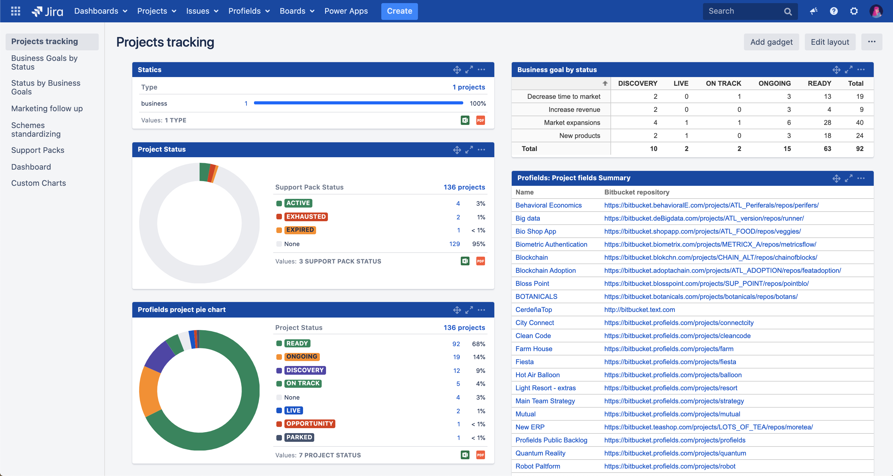 This is how you Jira dashboard might look, displaying all the project information you need to track them at it best.
