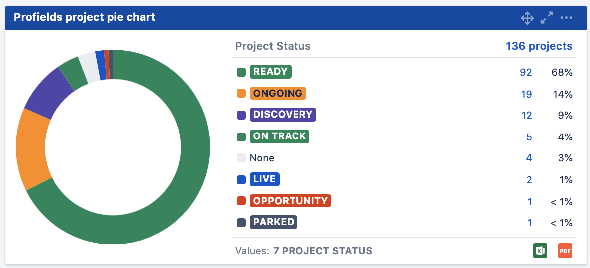 Get an interactive an overall view about specific aspects about your Jira projects.