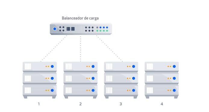 como balancear la carga de tráfico con atlassian data center