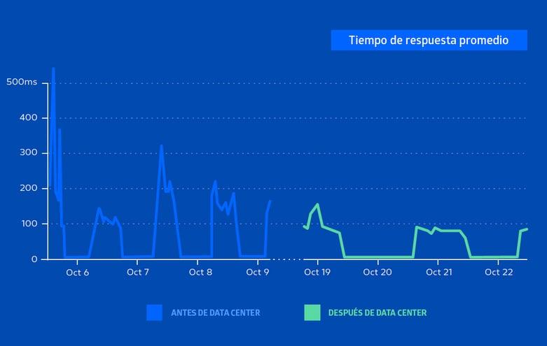 como es el rendimiento a escala de atlassian data center resultados