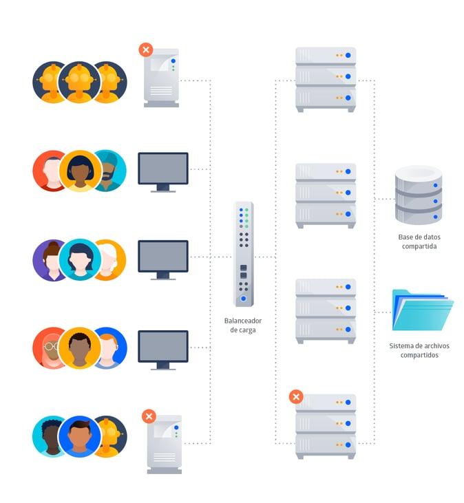 Configuración inicial que Cerner pensó hacer para Atlassian Data Center