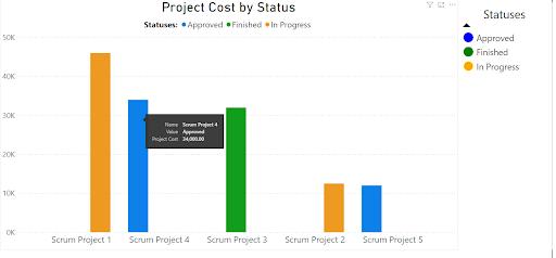 Cómo crear en Power BI un informe de proyecto de Coste del proyecto por estado con información de Jira