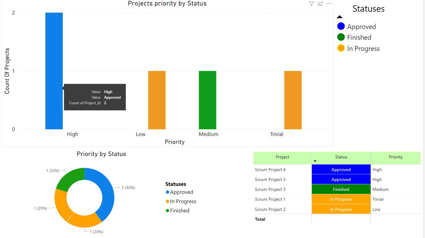 Crea un informe de proyecto en Power BI con información de proyectos de Jira - Jira reporting
