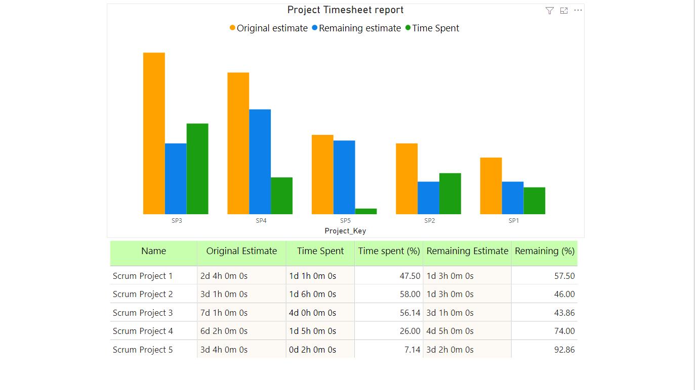Crea un informe en Power BI para rastrear el tiempo invertido en cada proyecto de Jira