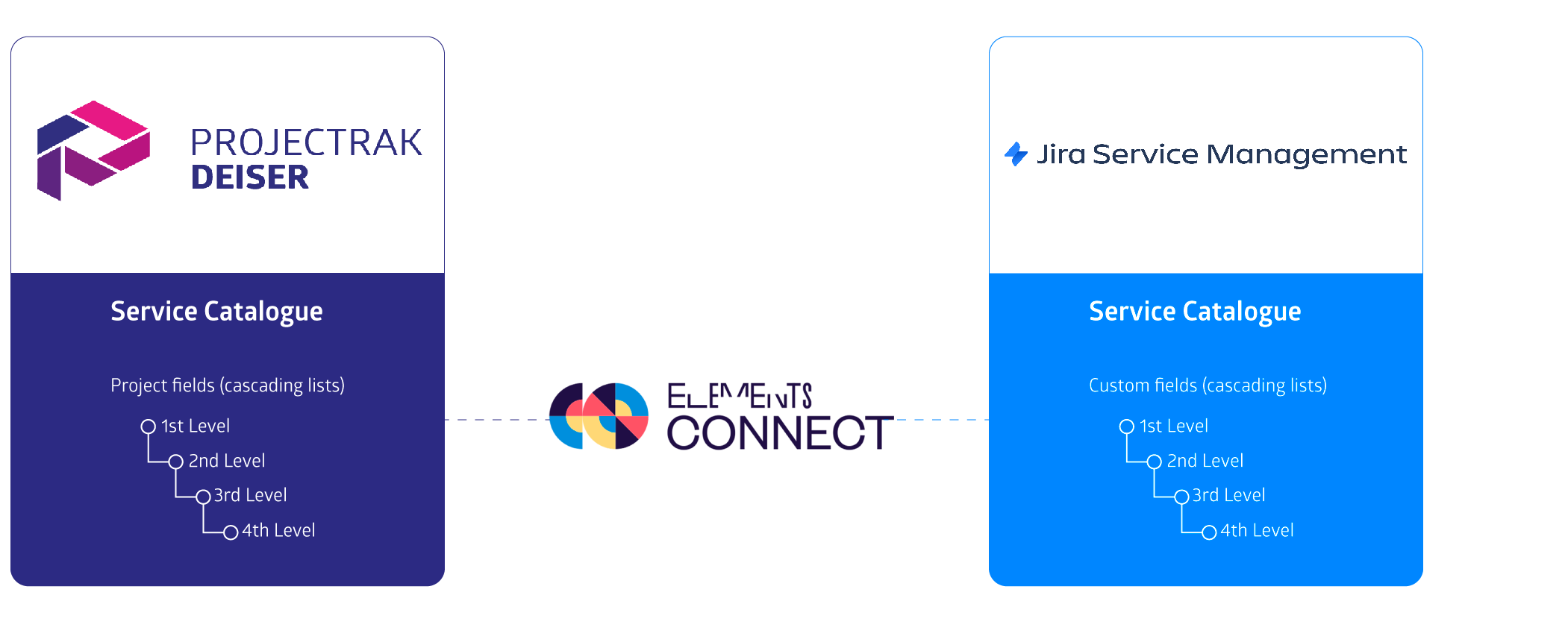 integracion de Projectrak y elements connect en jira service magement para gestionar un catalogo de servicios ti