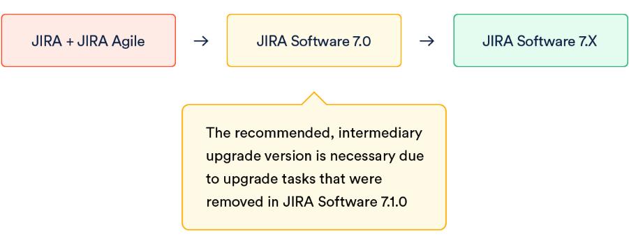 Recomendaciones al momento de hacer Jira upgrade