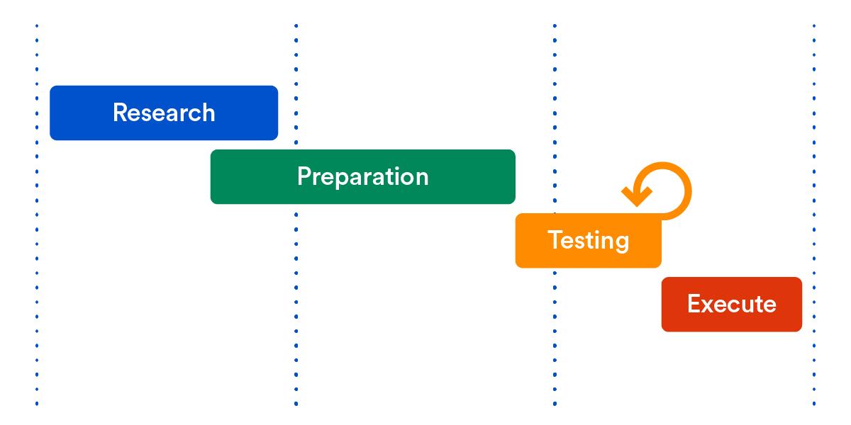 Fases de actualización en un diagrama de Gantt en Jira