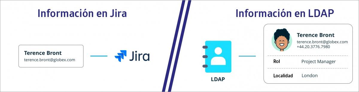 Información en Jira Vs Información en LDAP