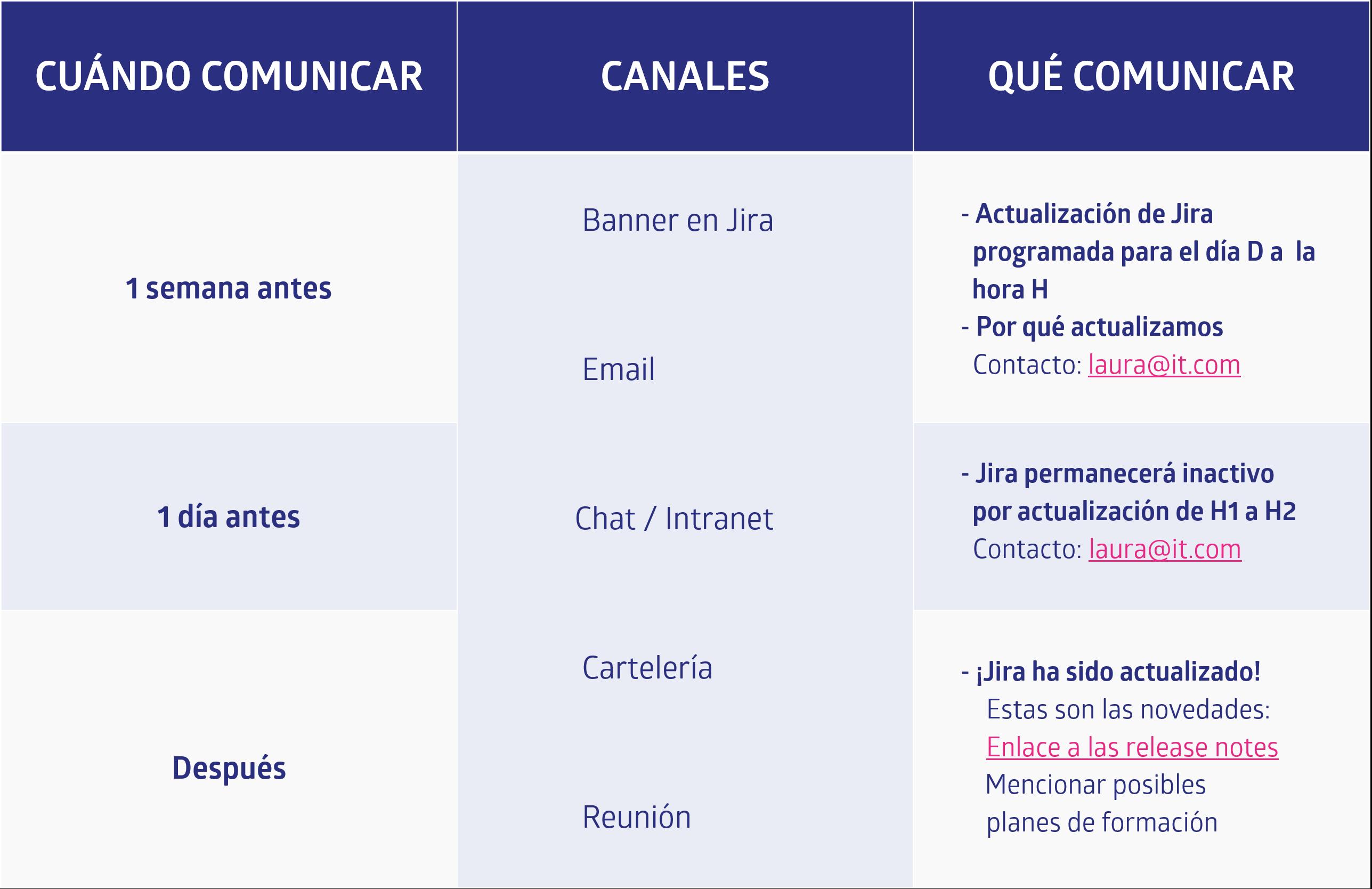 Diagrama de comunicación de actualización/upgrade de Jira a las partes interesadas