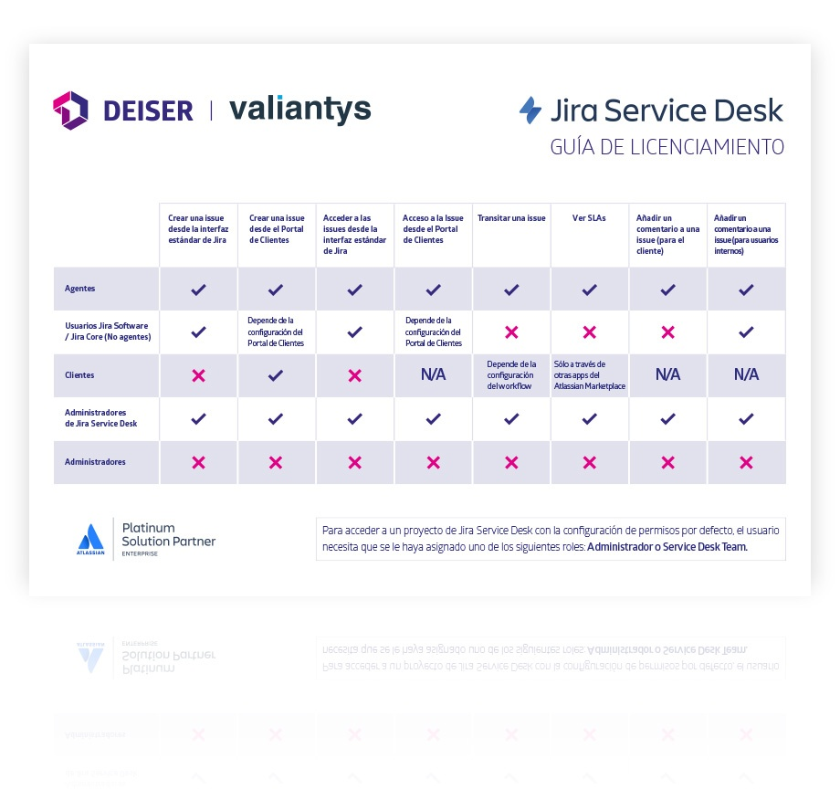 Descarga la guía de licencias a Jira Service Desk