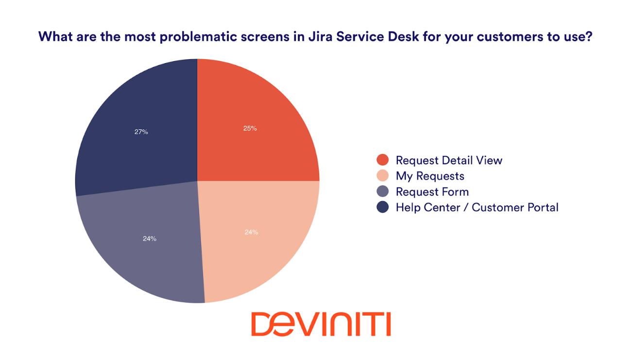 Estadísticas de Jira Service Desk según Deviniti