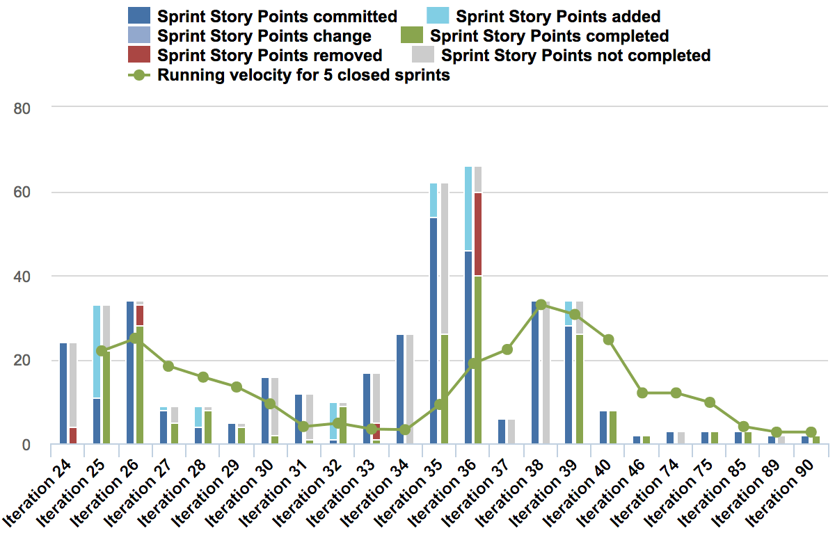 eazyBI charts in Jira: Story points balance by sprints