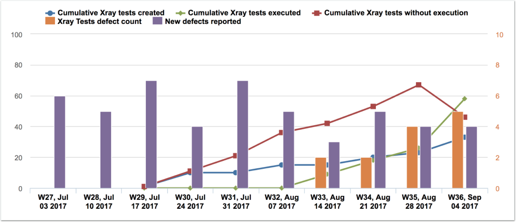 Reportes de eazyBI para Jira: Test ejecutados vs. Fallos encontrados
