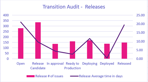 The transition audits in Jira thanks to Exporter for Jira and Excel.