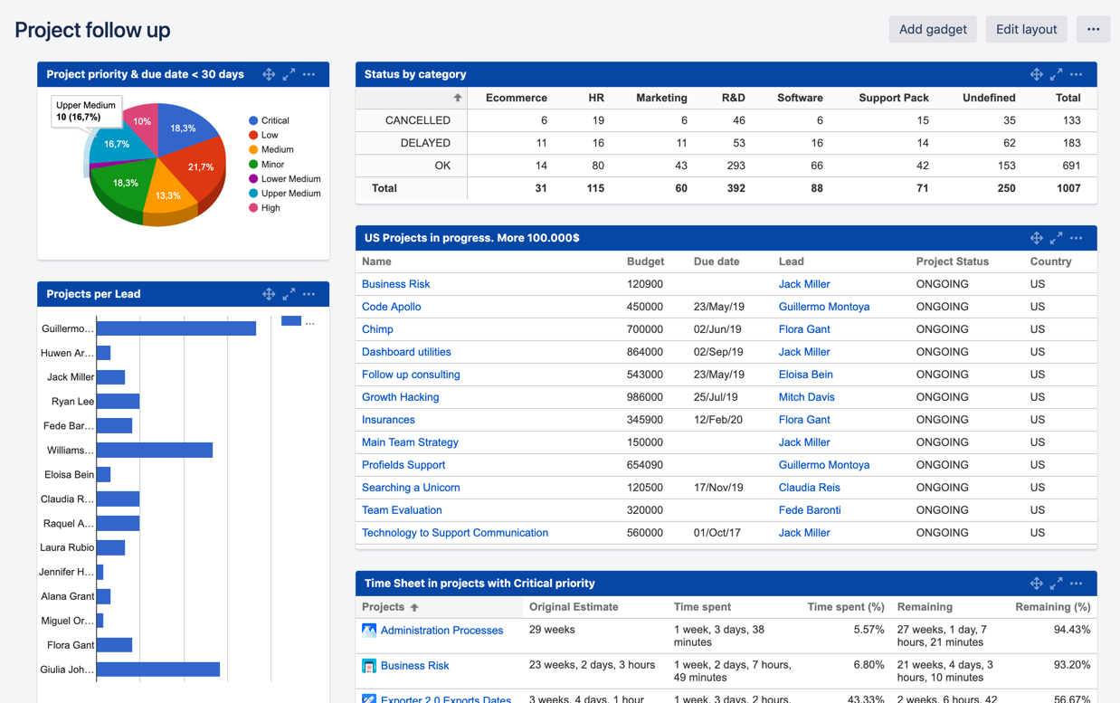Project dashboards built and customized in Jira with Profields app