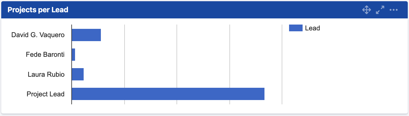 The Profields One Field Statistic Bar Chart for Jira