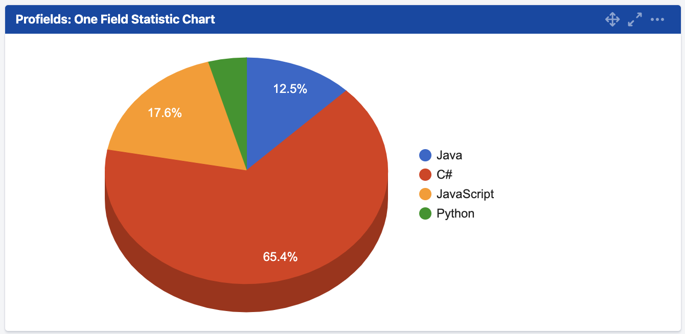 The Profields One Field Statistic Pie Chart Gadget for Jira