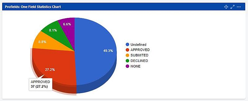 profields-one-statistic-pie-chart-jira-profields-gadgets-for-projects