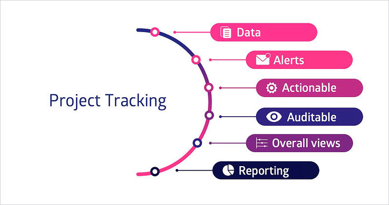 Aspects to overlook when tracking projects
