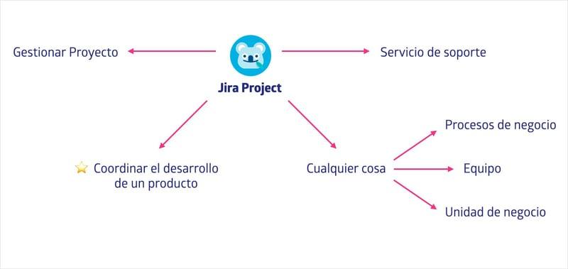 usos de un proyecto dentro de Jira