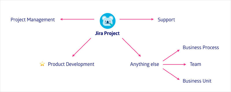 a jira project can be anything you need to be