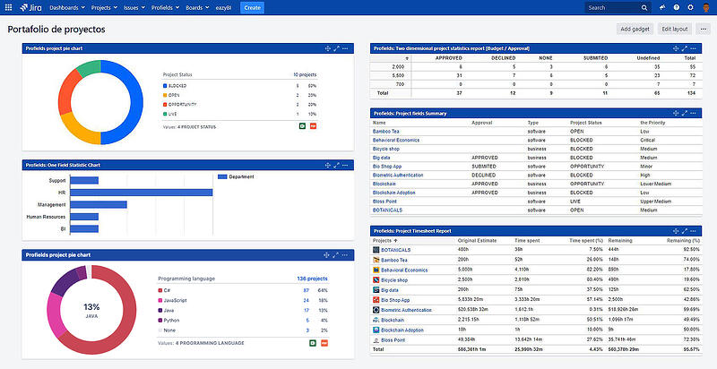 Profields gadgets in a Jira dashboard for project tracking