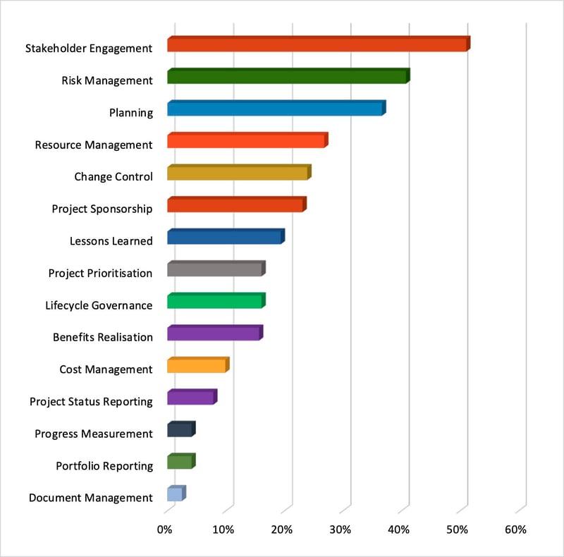 procesos que añaden valor a la gestión de proyectos