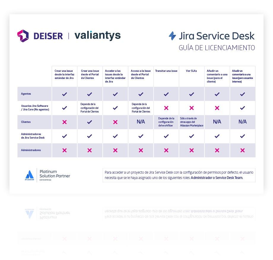 Guia de licenciamiento gratis de Jira Service Desk