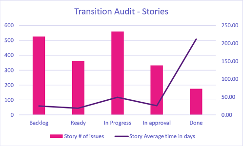 See the transition audit chart stories